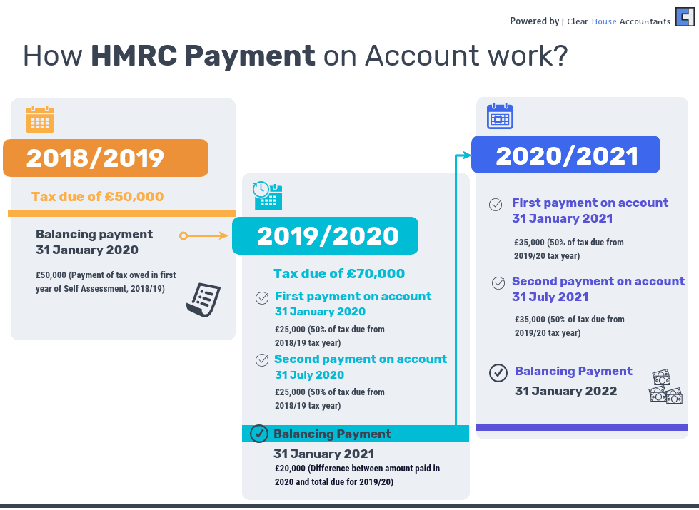 How HMRC Payment on Account work?