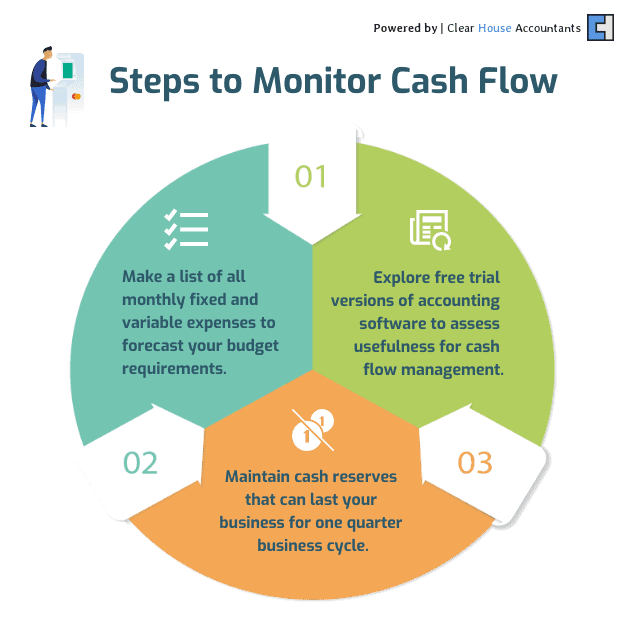 Steps to Monitor Cash Flow
