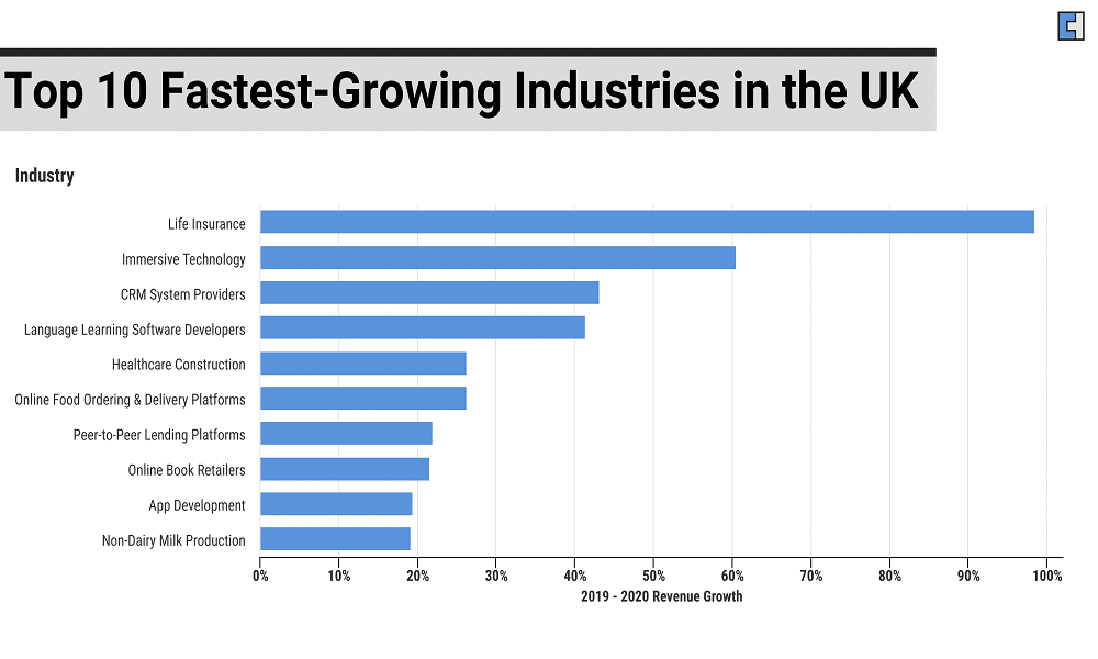 Top 5 Fastest Growing Industries in the UK
