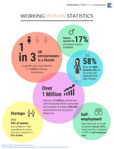 Working women Statistics