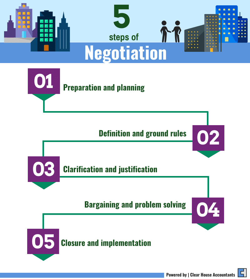 5 Steps of Negotiation