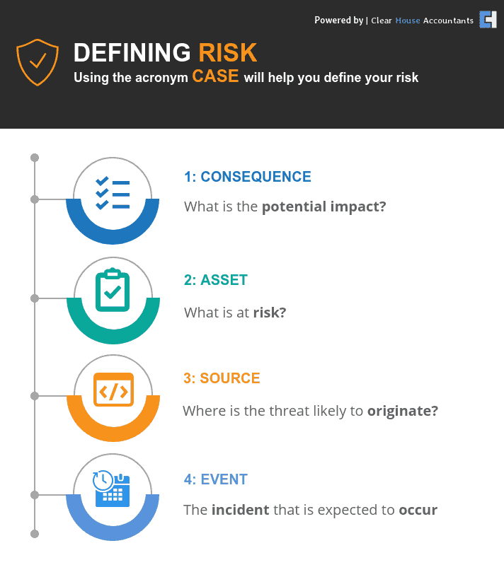 Defining Business Risk