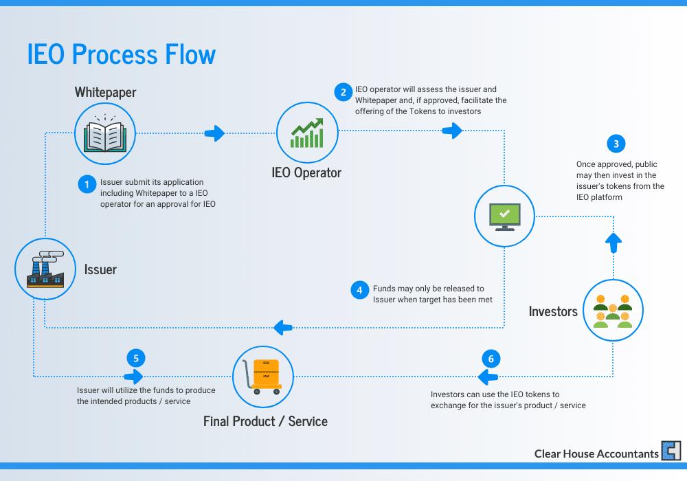IEO Process Flow
