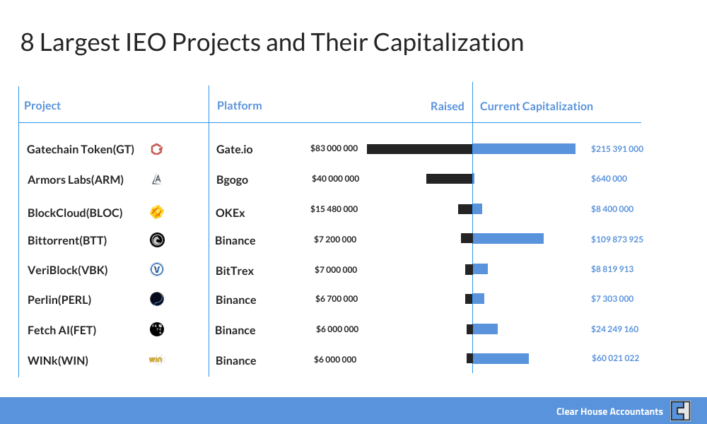 Largest IEO Projects and Their Capitalization