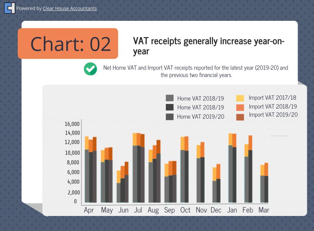 VAT Statistics