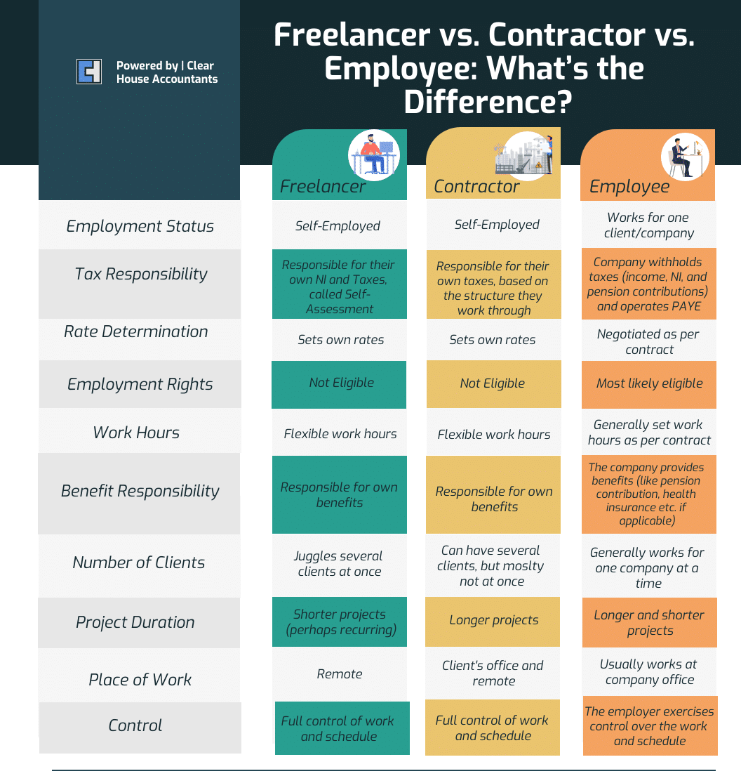 Freelancer vs Contractor vs Employee