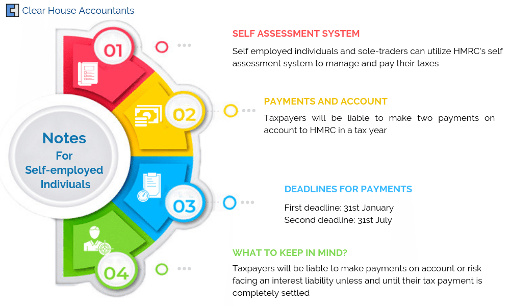 Payments and Account