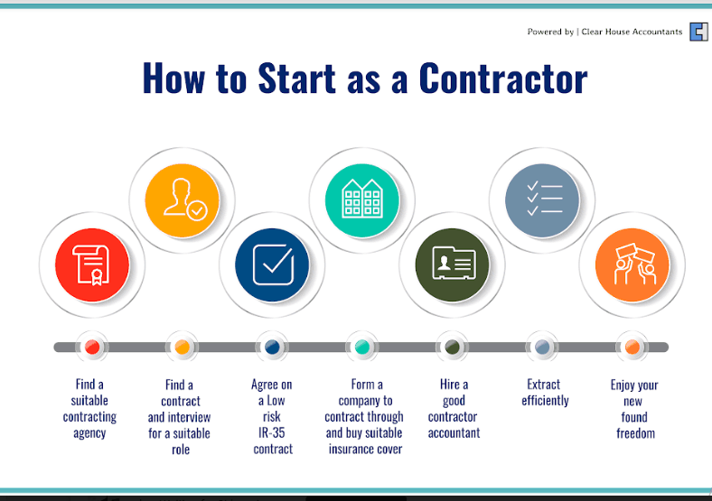 How to Start as a Contractor