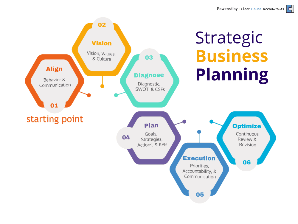 Strategic Business Planning for Small Businesses