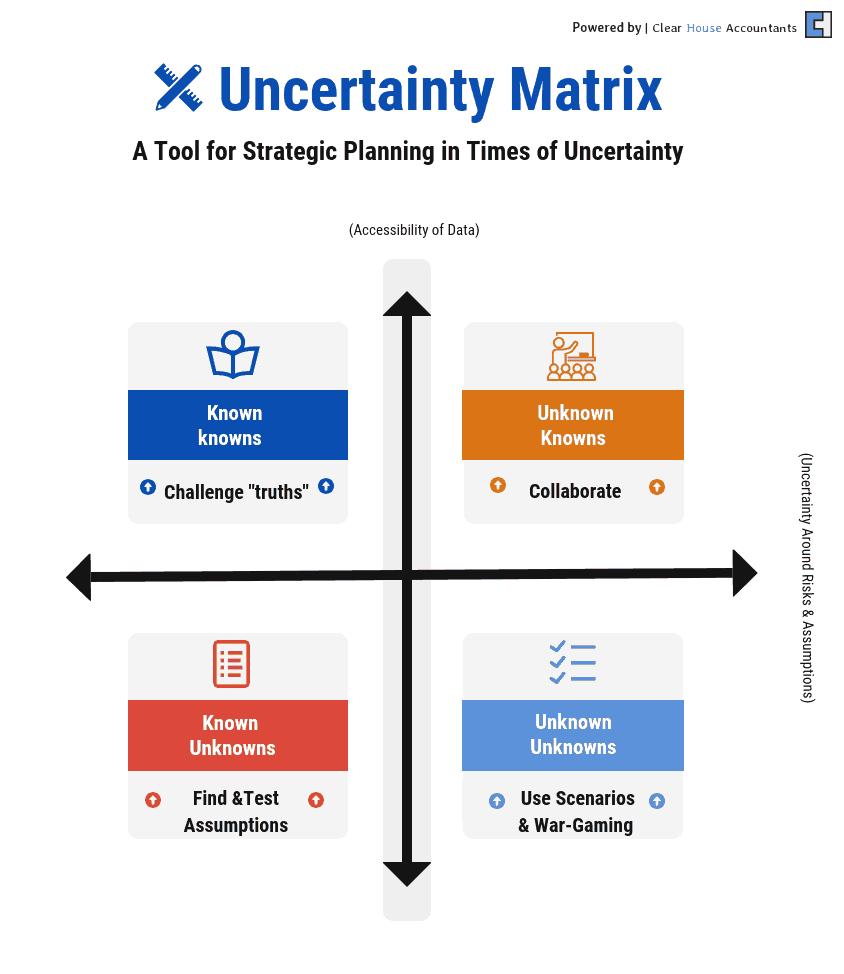 Uncertainty Matrix for Strategic Planning
