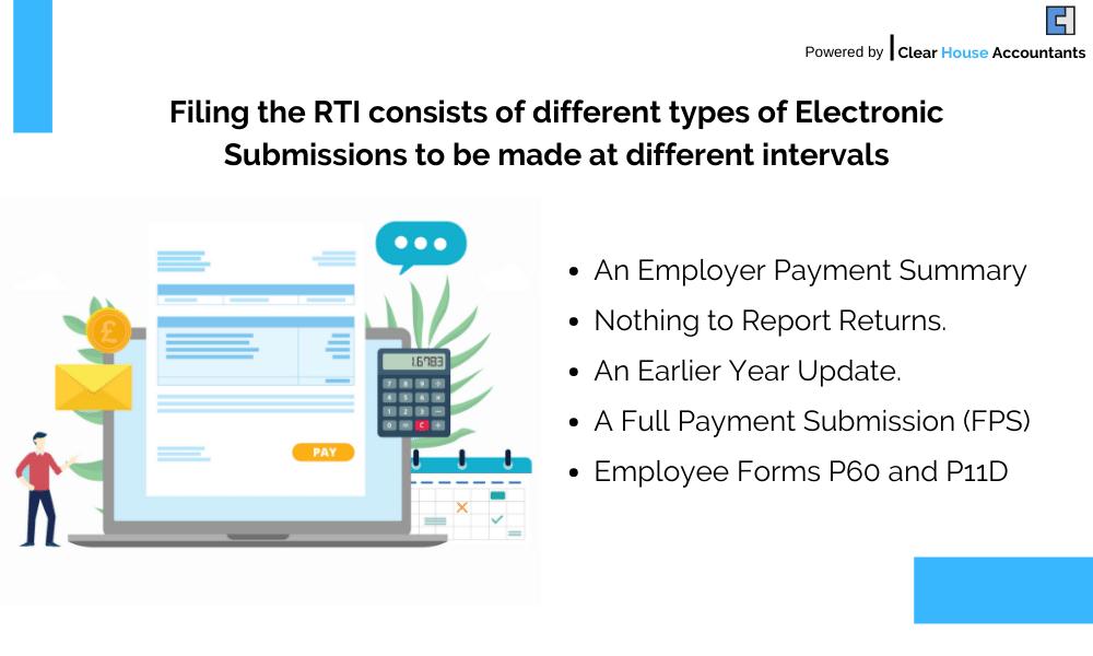 Method to File RTI