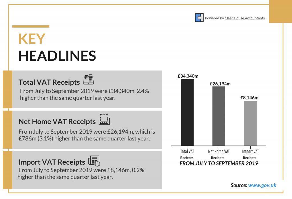 VAT Accountants