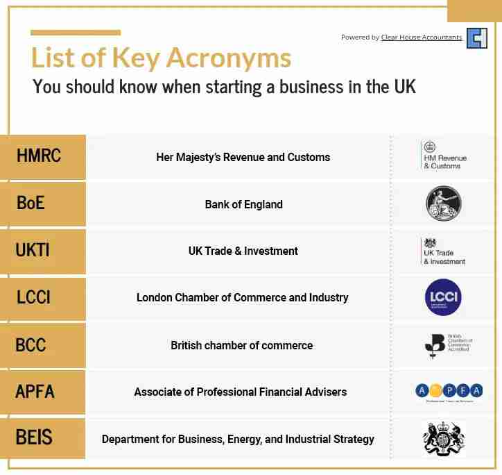 Accounting and Tax terms. list of key acronyms