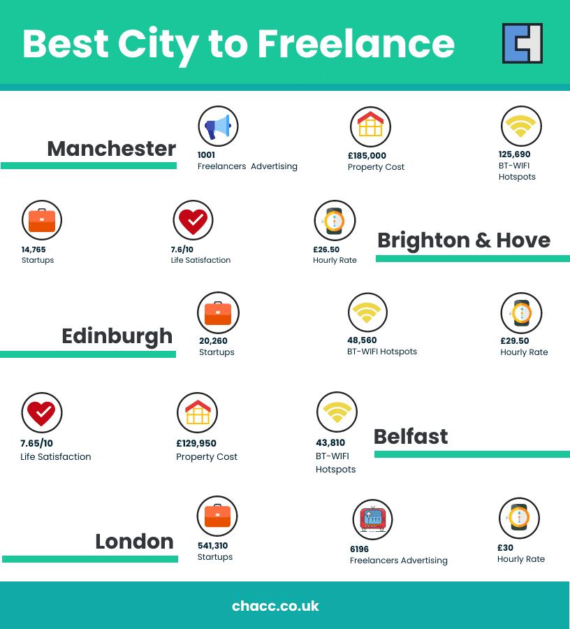 Best City To Freelance