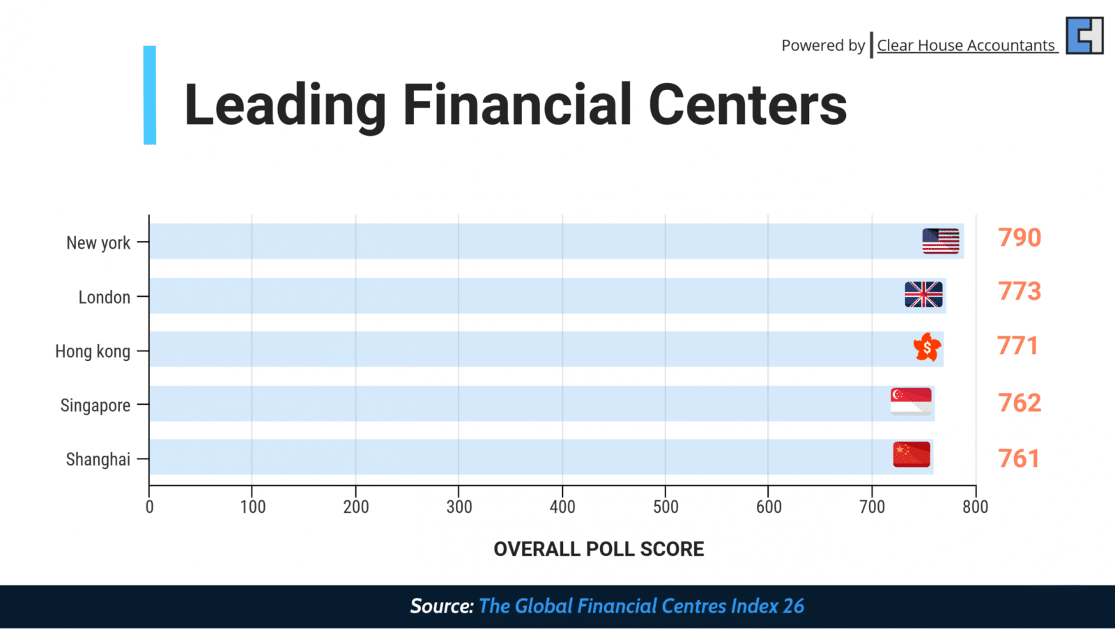 Leading financial centers