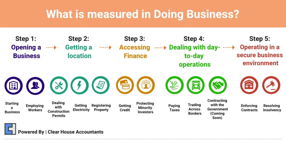 What is measured in doing Business?