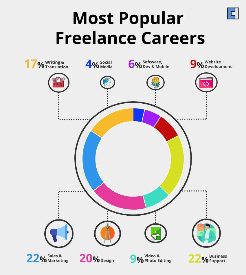 Most Popular Freelance Careers