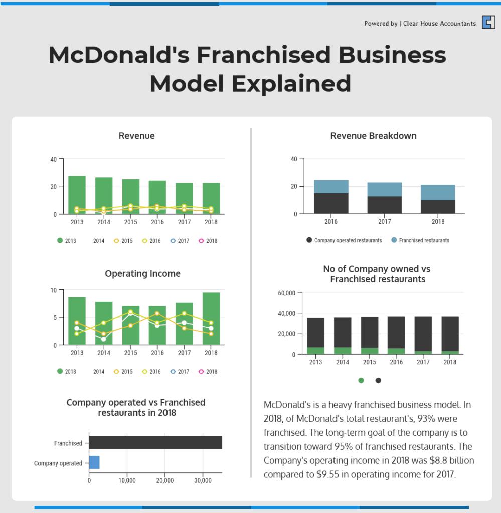 Mcdonalds Franchised Business Model Explained