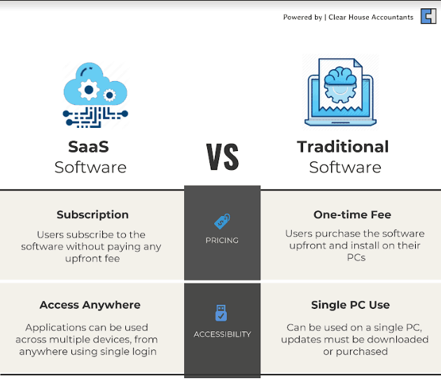 Traditional Software vs SaaS Software