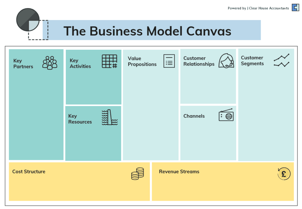 The Business Model Canvas Template