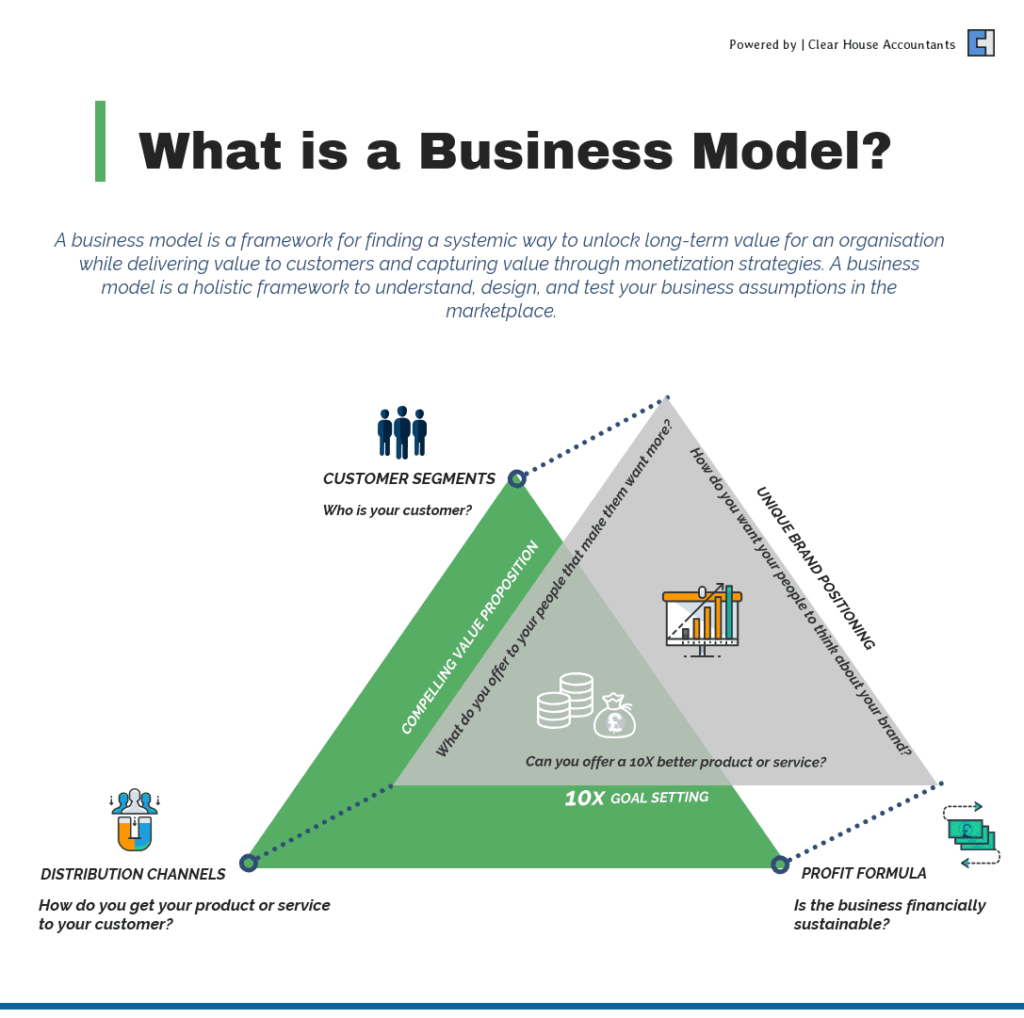 What is a Business Model?