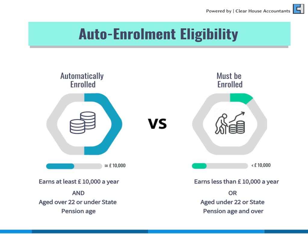 Auto Enrolment Eligibility