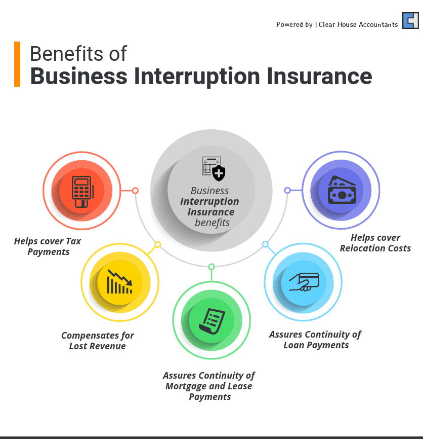 Benefits of Business Interruption Insurance