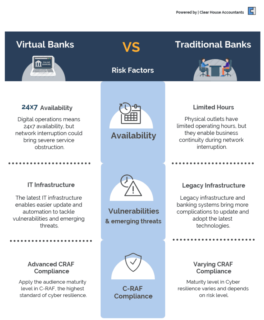 Difference between Traditional and Digital Banking