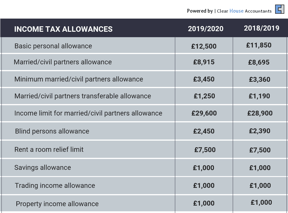 Income Tax Allowances