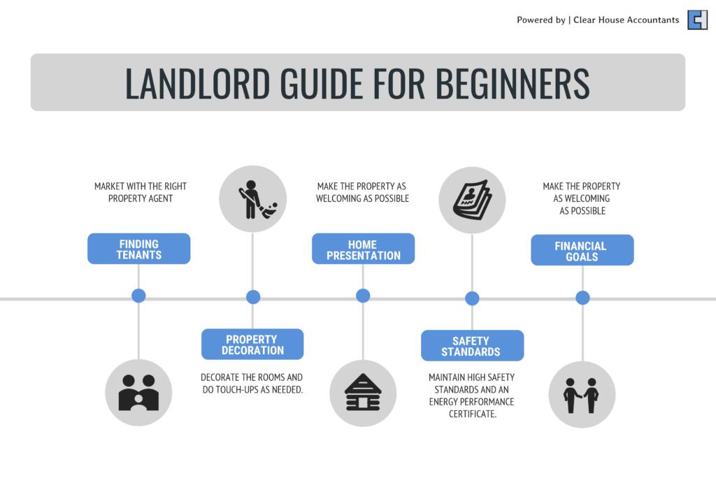 Beginner guide to Landlord Renting