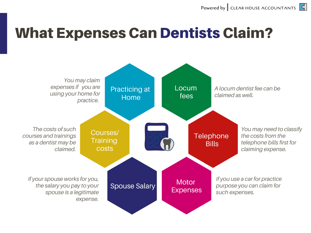 What Expenses can Dentist claim?