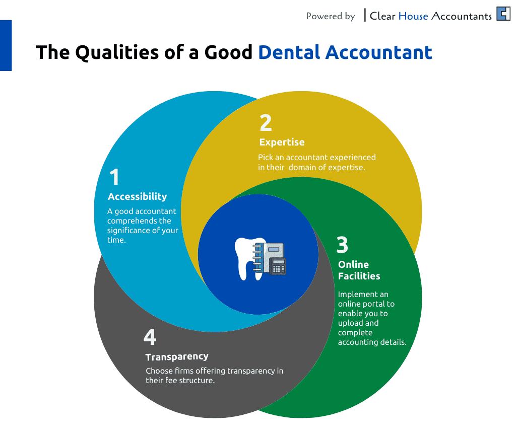 Qualities of Good Dental Accountants
