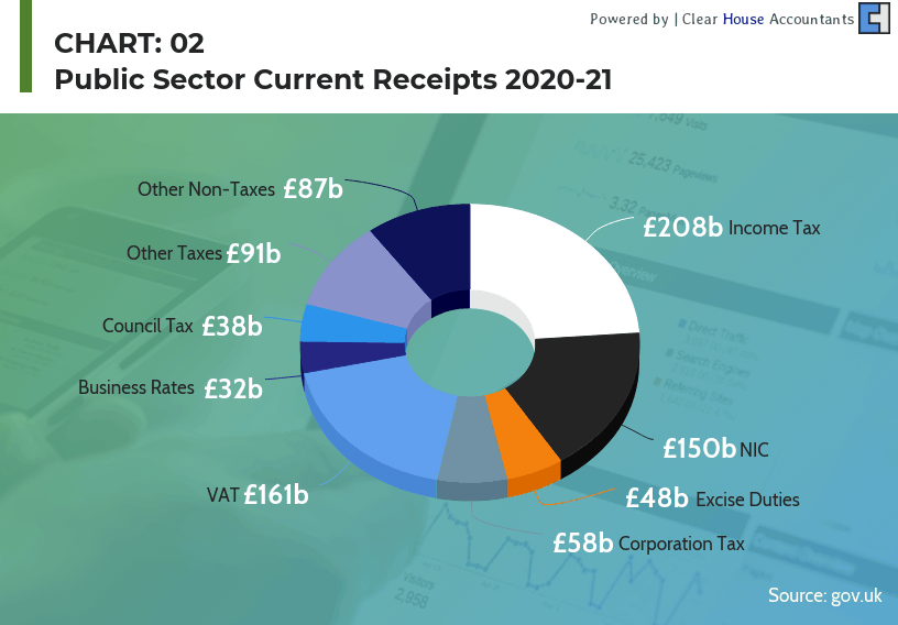 UK Budget 2020 -Public current receipt 2020-2021