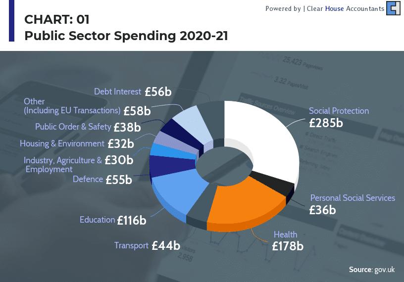 UK Budget 2020 public sector spending 2020-2021