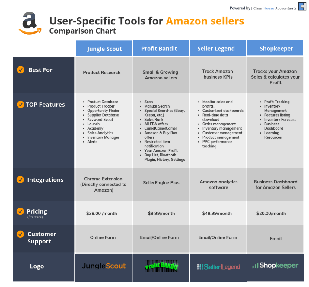 comparison chart for User-specific tools for Amazon sellers