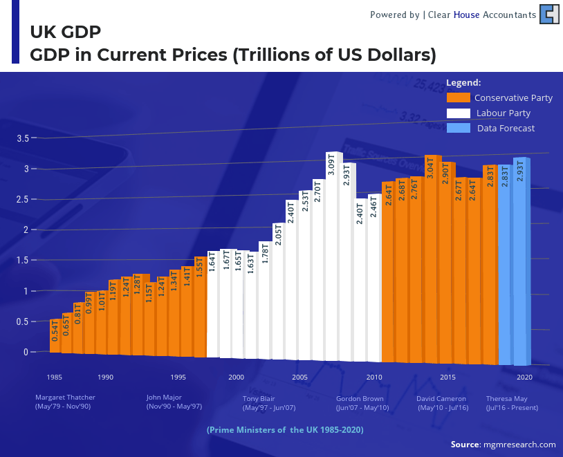 UK Budget 2020 - UK GDP