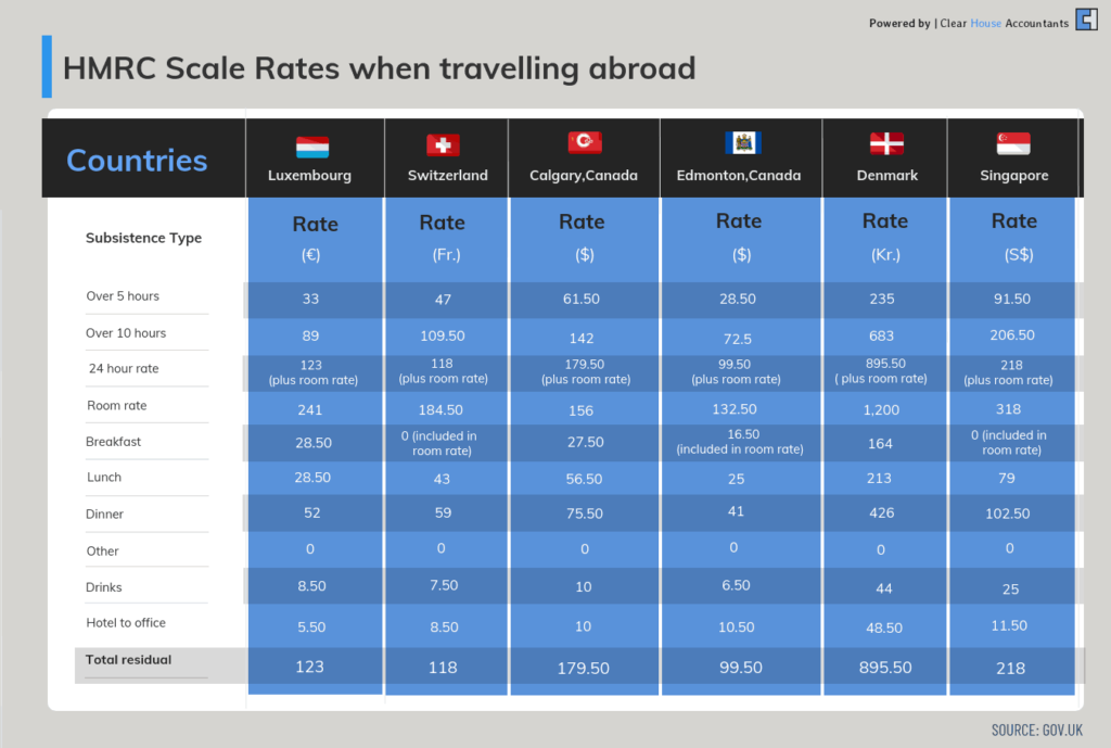 HMRC Scale rates when travelling abroad to top 5 business destinations