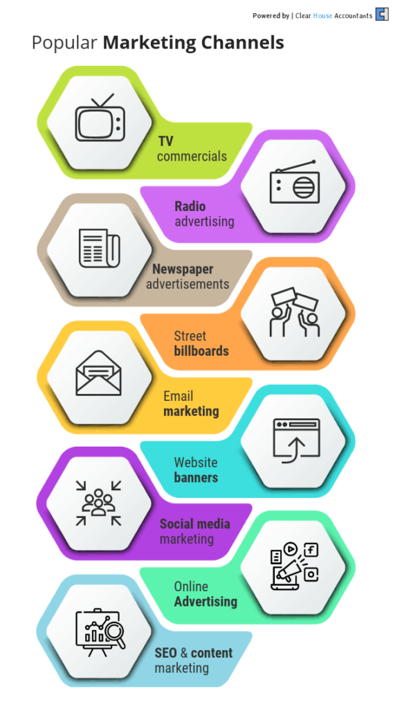 Popular Marketing Channels