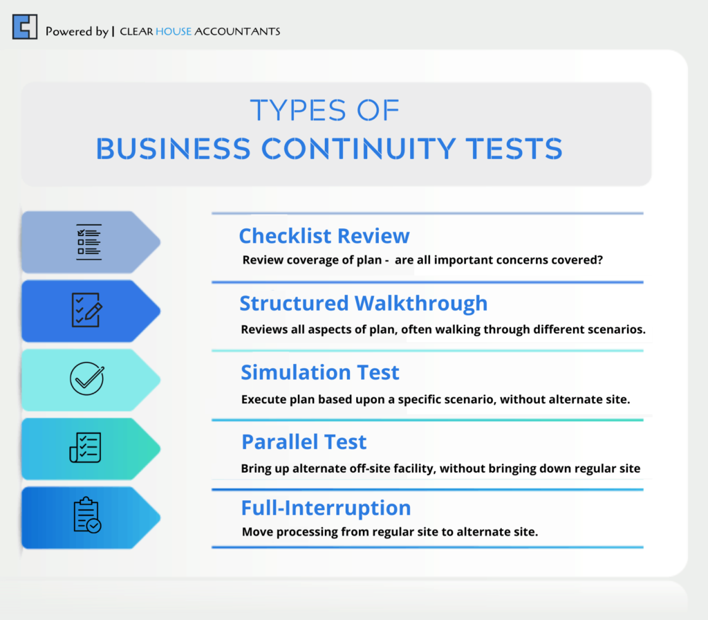 Types of Business Continuity Tests