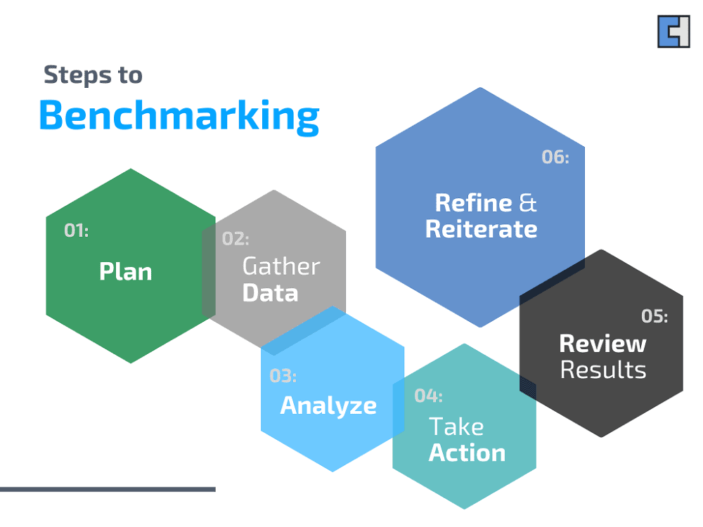 Steps to Benchmarking