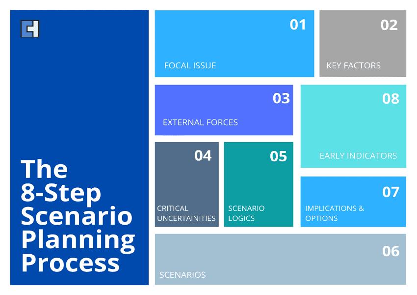 8-Step Scenario Planning Process