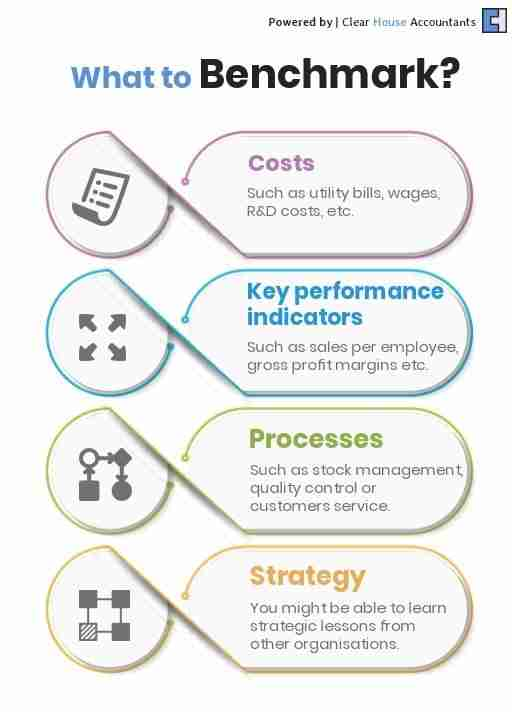 What to Benchmark in a Business?