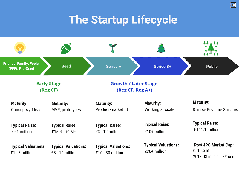 The Startup Lifecycle
