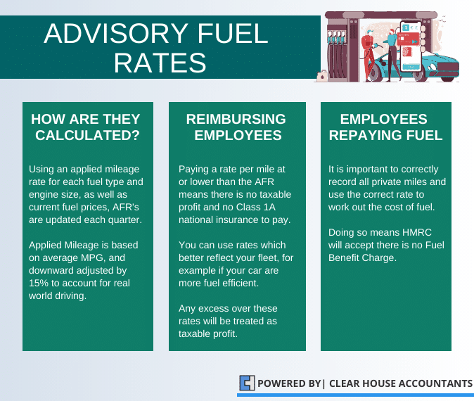 What are Advisory Fuel Rates