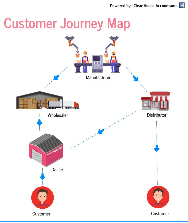 Customer Journey Map for selling online