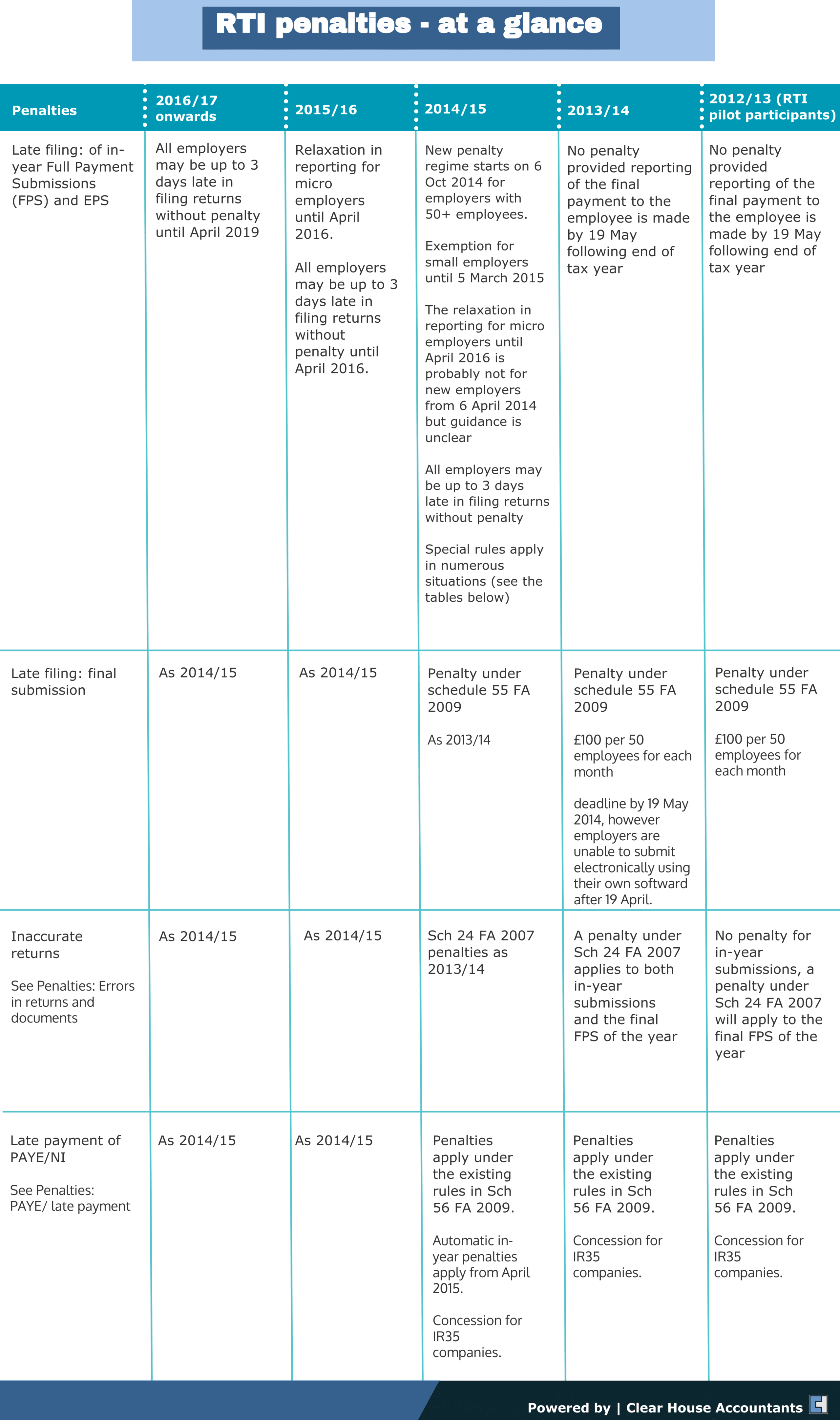 RTI penalties at a glance