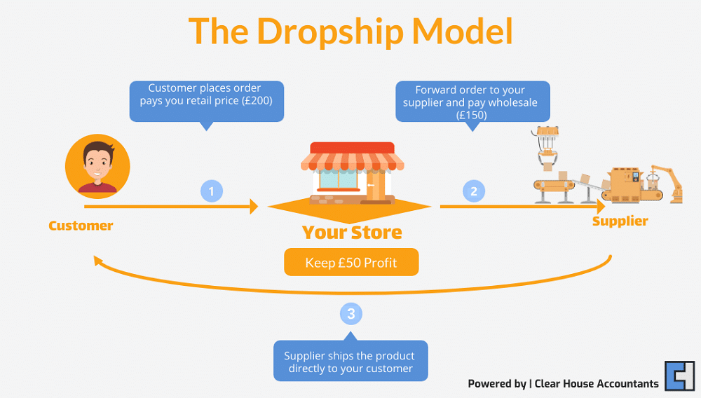 The Dropship Model Explained by Accountants