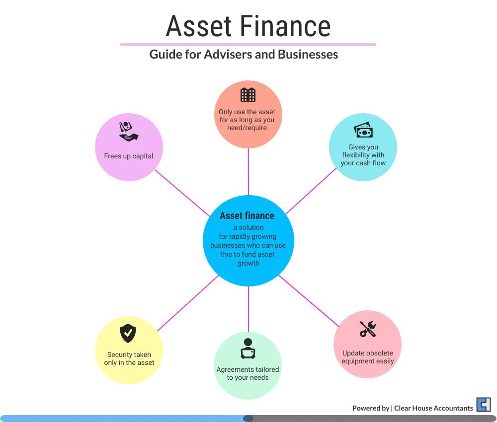 Asset Finance Benefits