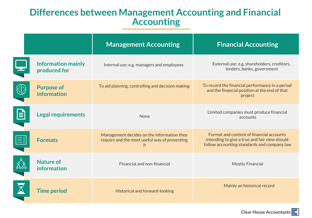 Difference Between Management Accounting and Finance Accounting