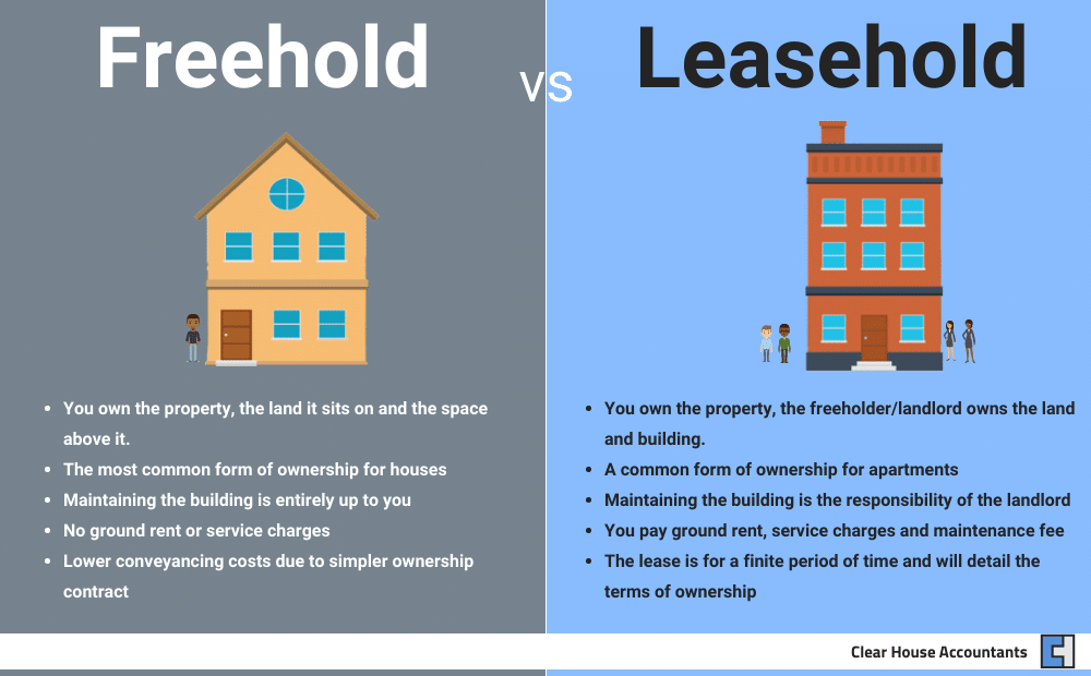 Freeholder vs Leasehold